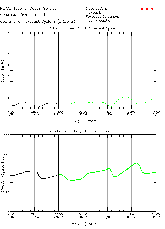 Columbia River Bar Currents Times Series Plot