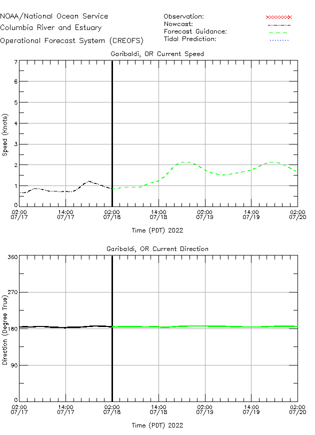 Garibaldi Currents Times Series Plot