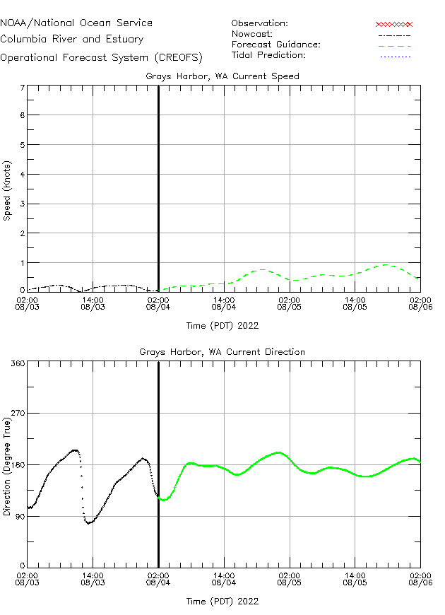 Grays Harbor Currents Times Series Plot
