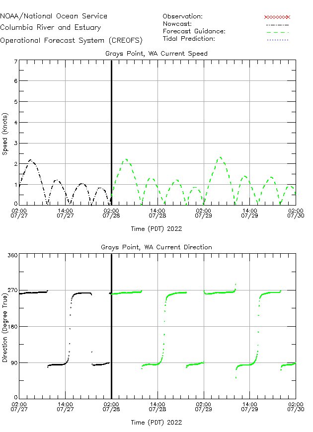 Grays Point Currents Times Series Plot