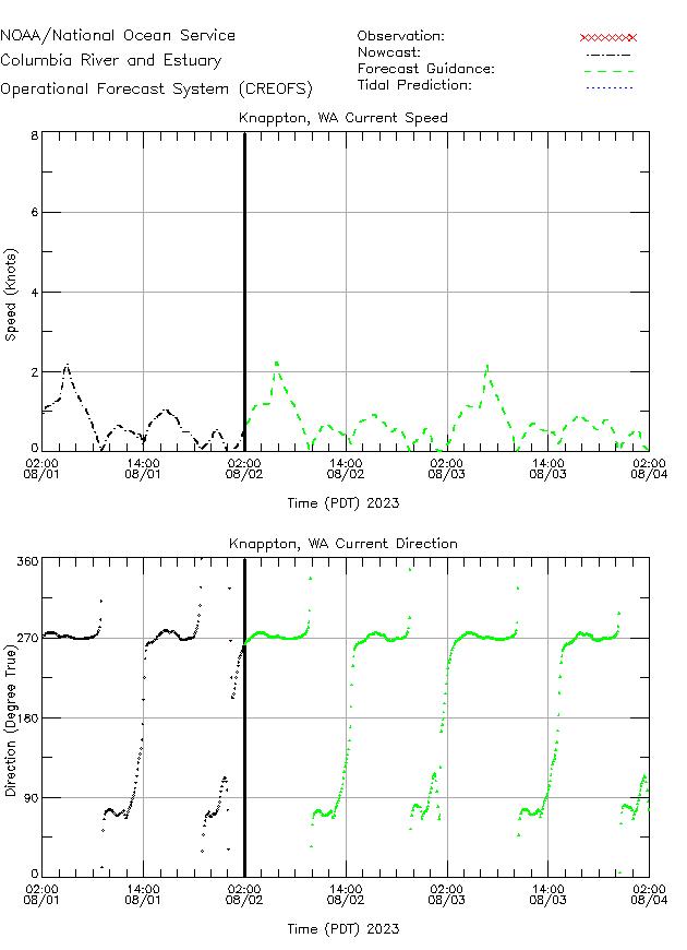 Knappton Currents Times Series Plot