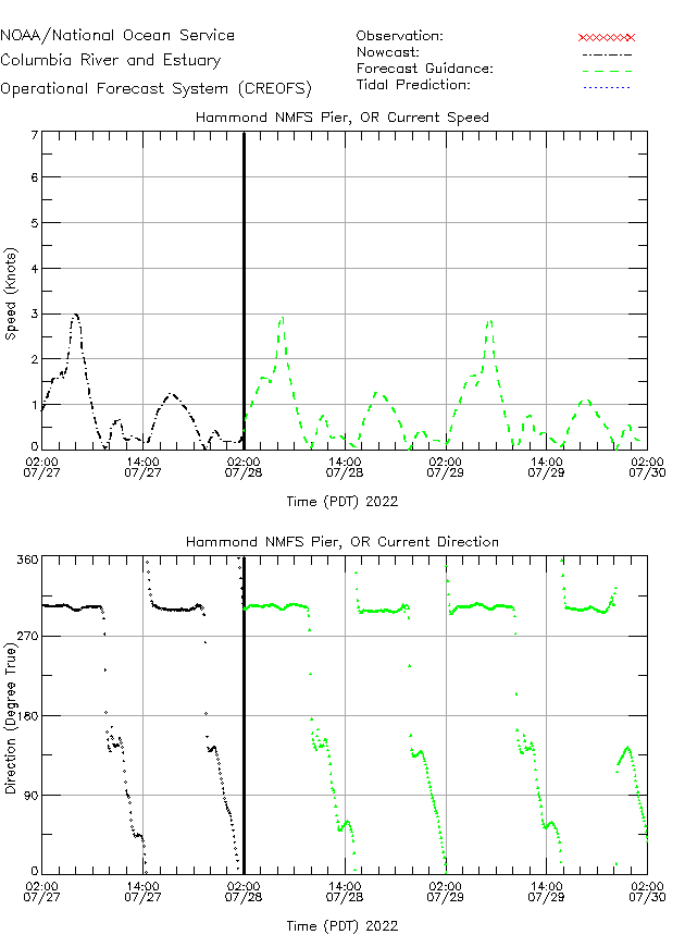 Hammond NMFS Pier Currents Times Series Plot
