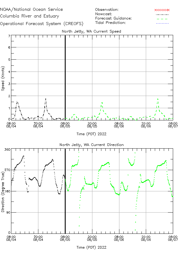 North Jetty Currents Times Series Plot