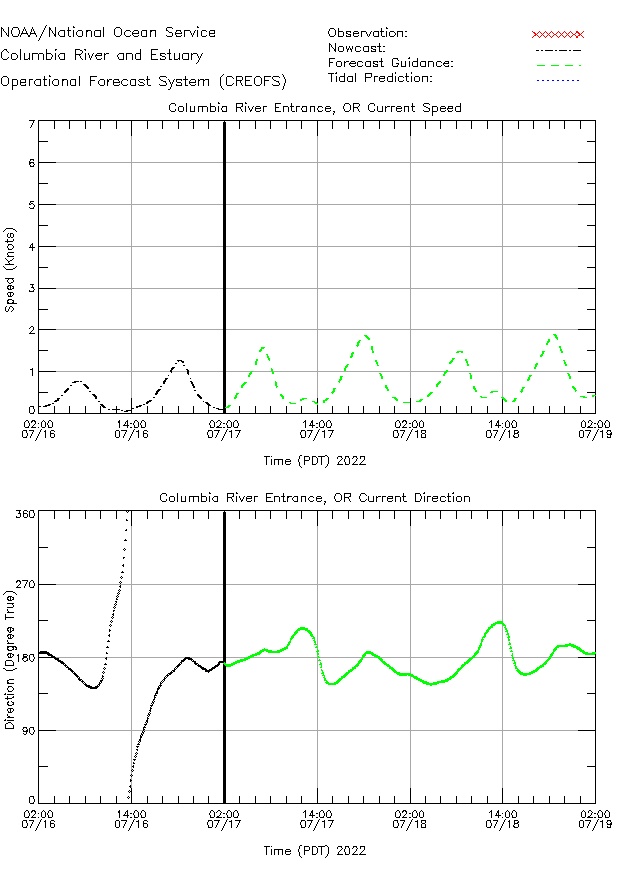 Columbia River Entrance Currents Times Series Plot