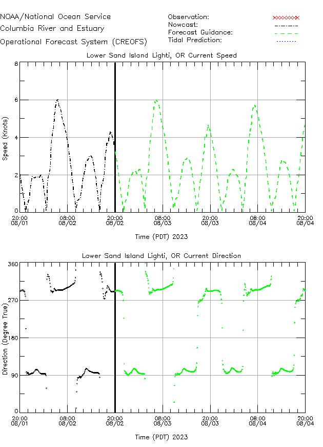 Lower Sand Island Light Currents Times Series Plot