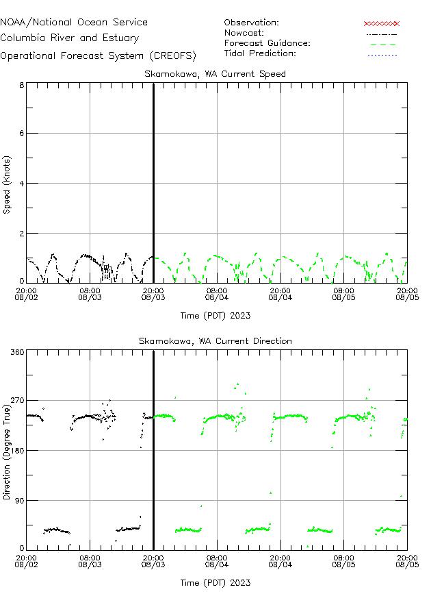 Skamokawa Currents Times Series Plot