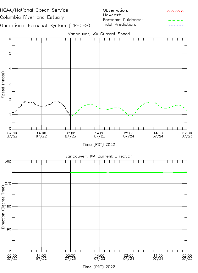 Vancouver Currents Times Series Plot