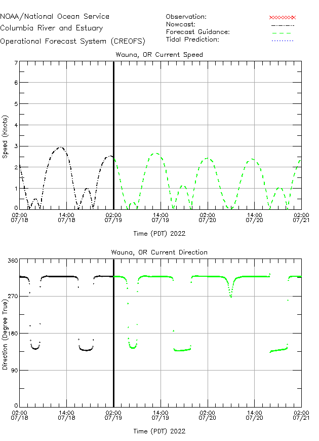 Wauna Currents Times Series Plot