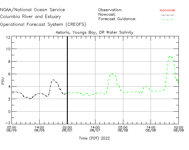 Astoria - Youngs Bay Salinity Time Series Plot