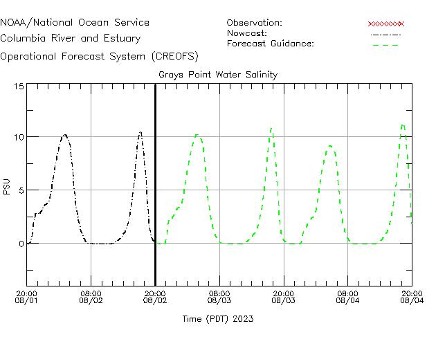 Grays Point Salinity Time Series Plot