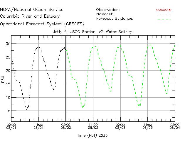 Jetty A - USCG Station Salinity Time Series Plot