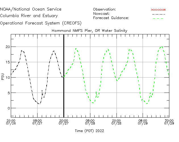 Hammond NMFS Pier Salinity Time Series Plot