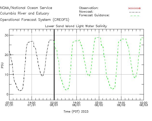 Lower Sand Island Light Salinity Time Series Plot