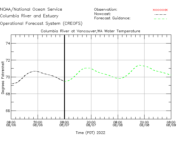 Columbia River at Vancouver Water Temperature Time Series Plot