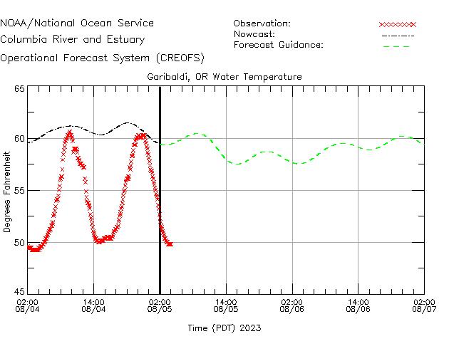 Garibaldi Water Temperature Time Series Plot