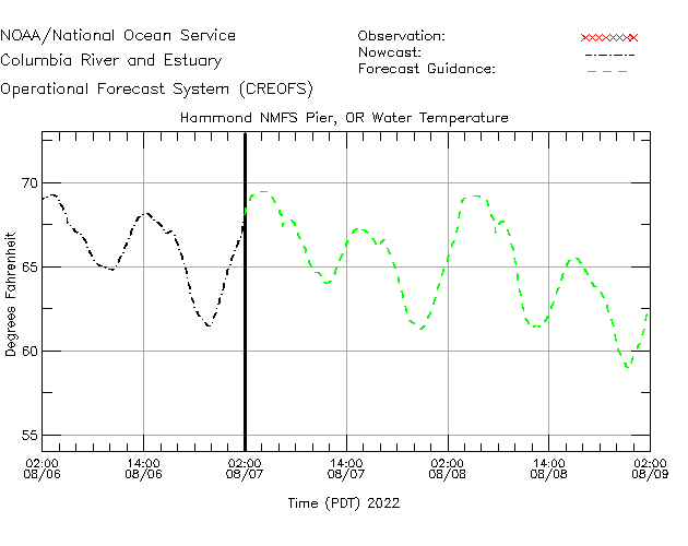 Hammond NMFS Pier Water Temperature Time Series Plot