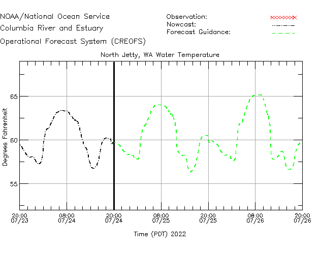 North Jetty Water Temperature Time Series Plot