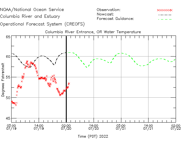 Columbia River Entrance Water Temperature Time Series Plot