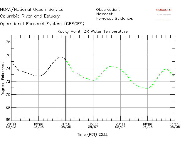Rocky Point Water Temperature Time Series Plot