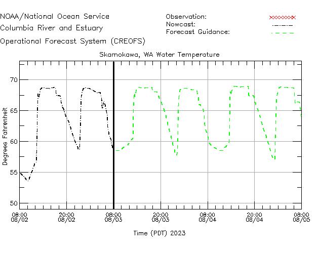 Skamokawa Water Temperature Time Series Plot