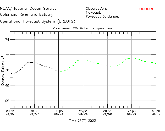 Vancouver Water Temperature Time Series Plot
