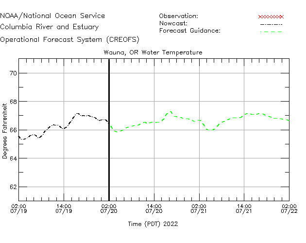 Wauna Water Temperature Time Series Plot