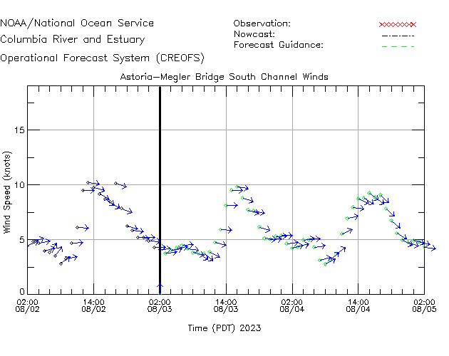 Astoria-Megler Bridge South Channel Winds Time Series Plot