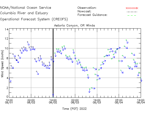 Astoria Canyon Winds Time Series Plot