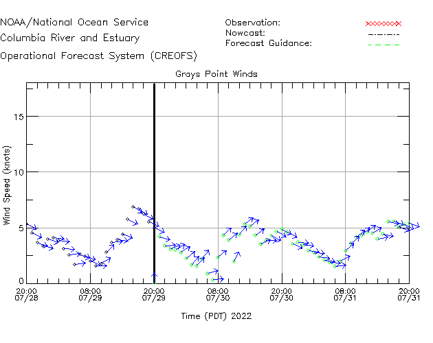 Grays Point Winds Time Series Plot