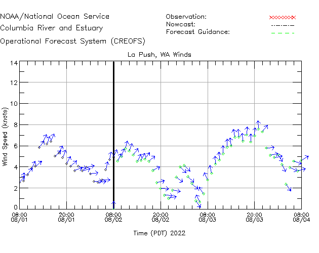 La Push Winds Time Series Plot