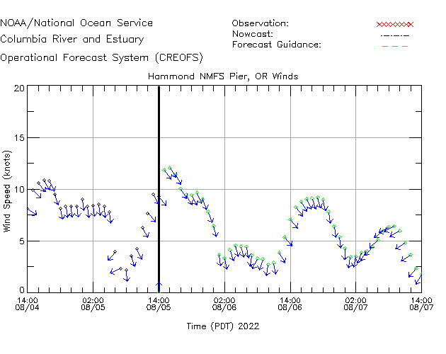 Hammond NMFS Pier Winds Time Series Plot