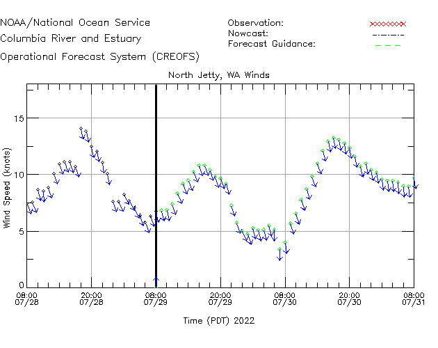 North Jetty Winds Time Series Plot