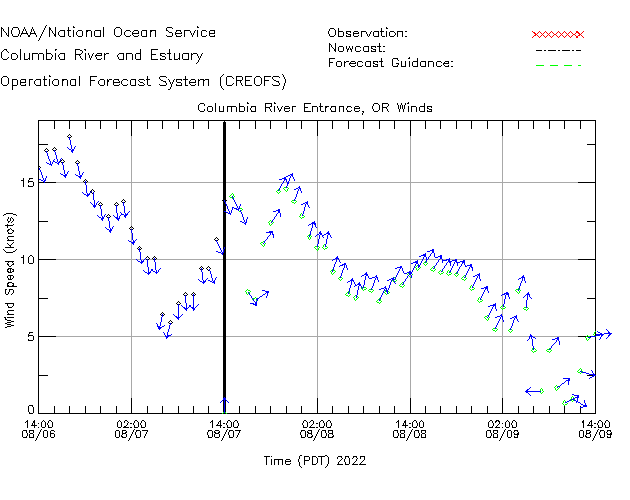 Columbia River Entrance Winds Time Series Plot
