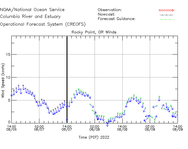 Rocky Point Winds Time Series Plot