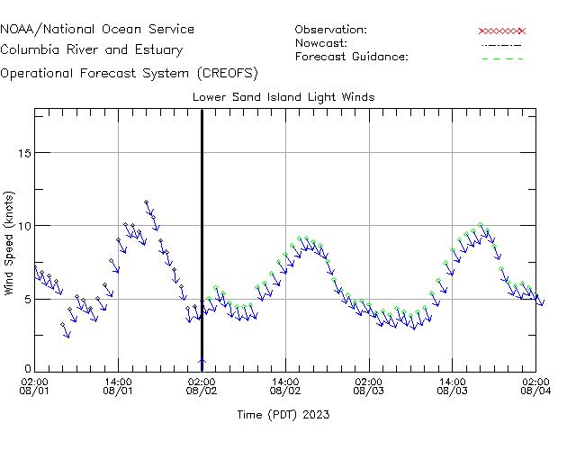 Lower Sand Island Light Winds Time Series Plot