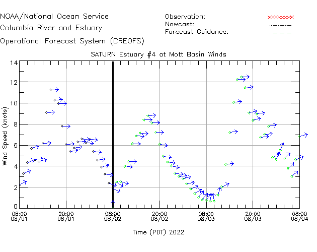 Saturn Estuary 4 Winds Time Series Plot