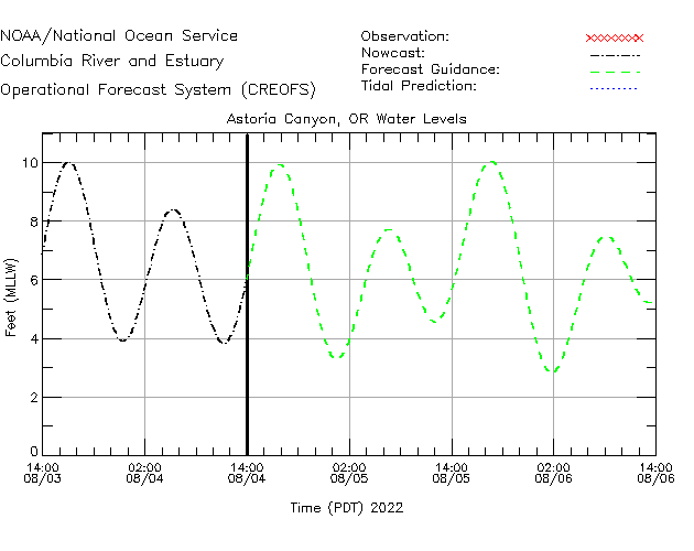 Astoria Canyon Water Level Time Series Plot