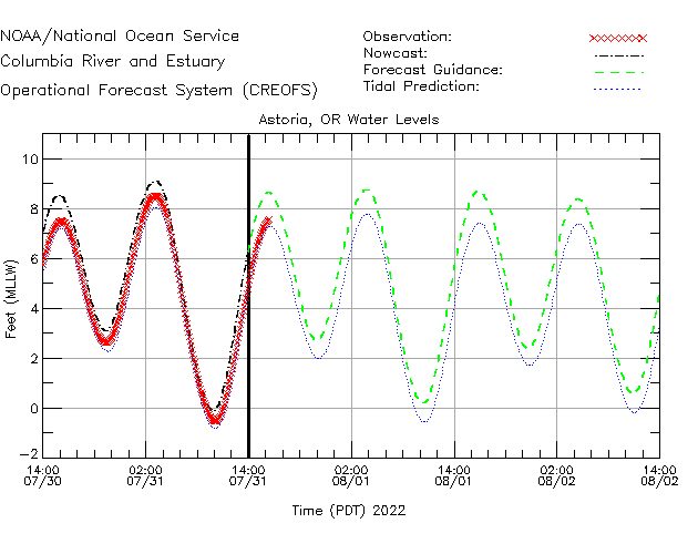 Astoria Water Level Time Series Plot