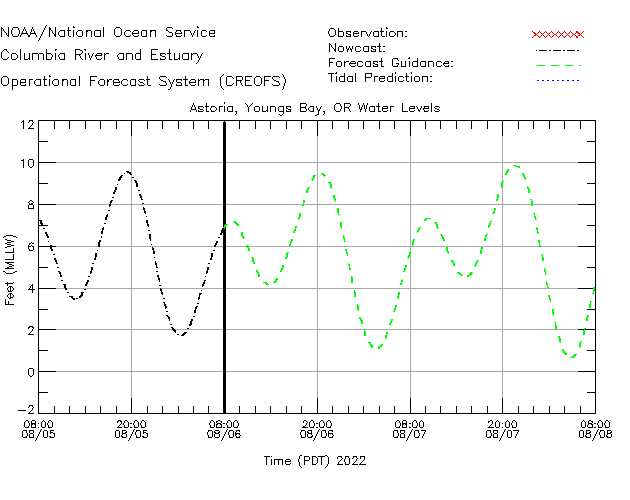 Astoria - Youngs Bay Water Level Time Series Plot