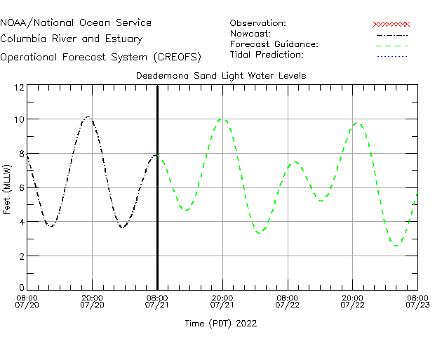 Desdemona Sands Lighthouse Water Level Time Series Plot