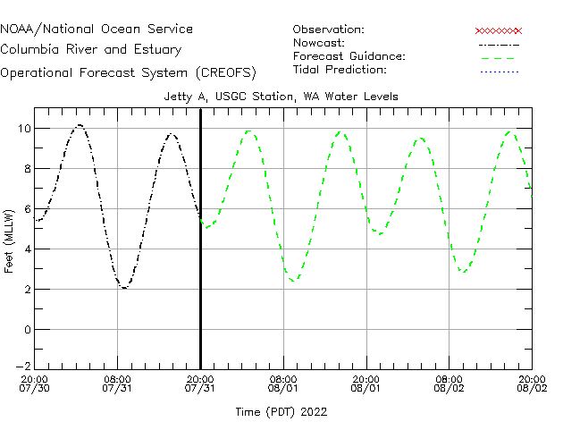 Jetty A - USCG Station Water Level Time Series Plot