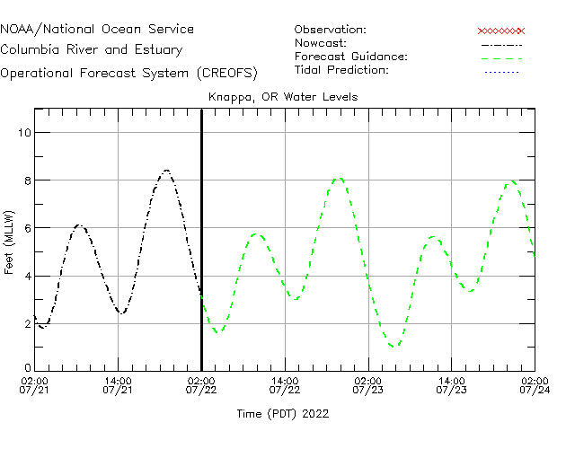 Knappa Water Level Time Series Plot
