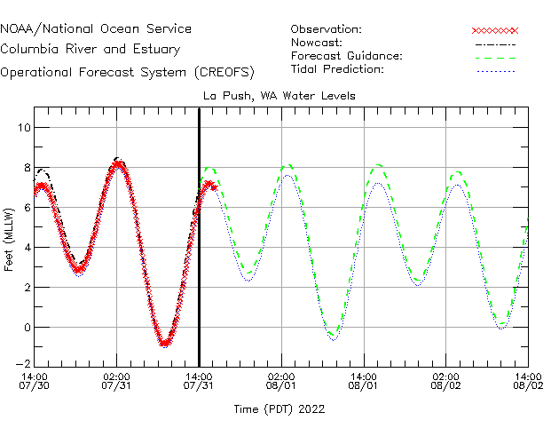 La Push Water Level Time Series Plot