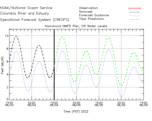 Hammond NMFS Pier Water Level Time Series Plot