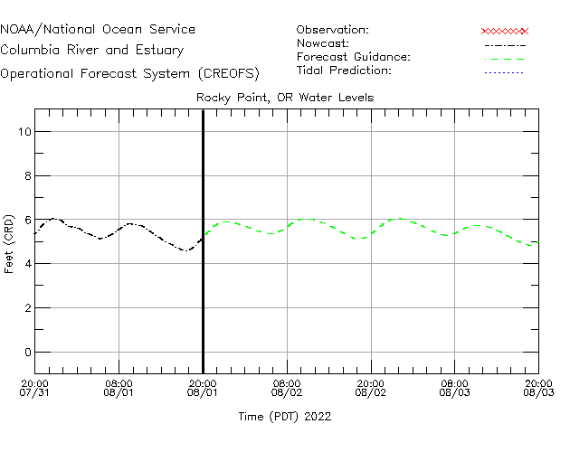 Rocky Point Water Level Time Series Plot