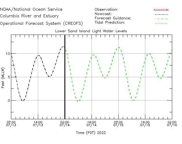 Lower Sand Island Light Water Level Time Series Plot