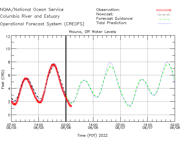Wauna Water Level Time Series Plot
