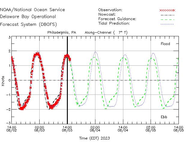 Philadelphia Currents Times Series Plot