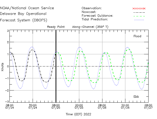 Reedy Point Currents Times Series Plot