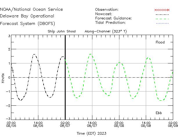 Ship John Shoal Currents Times Series Plot